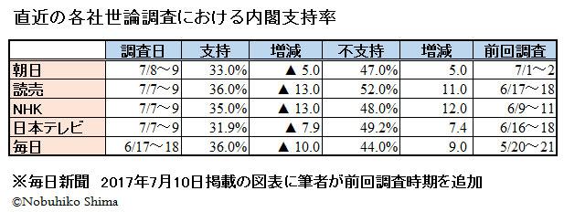 直近の各社世論調査における内閣支持率
