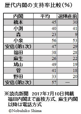 歴代内閣の支持率比較